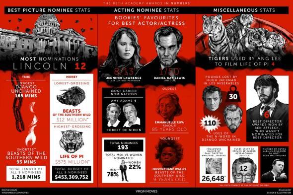 Oscars Infograph