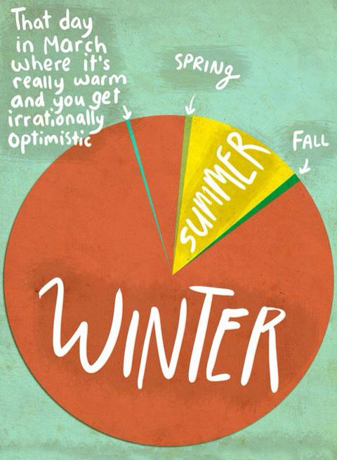 Seasons Pie Chart
